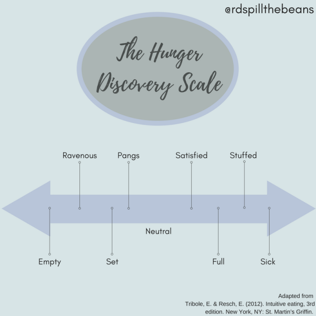 The hunger Recovery scale